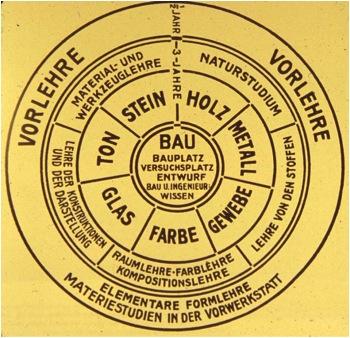 bauhaus-curriculum-1922